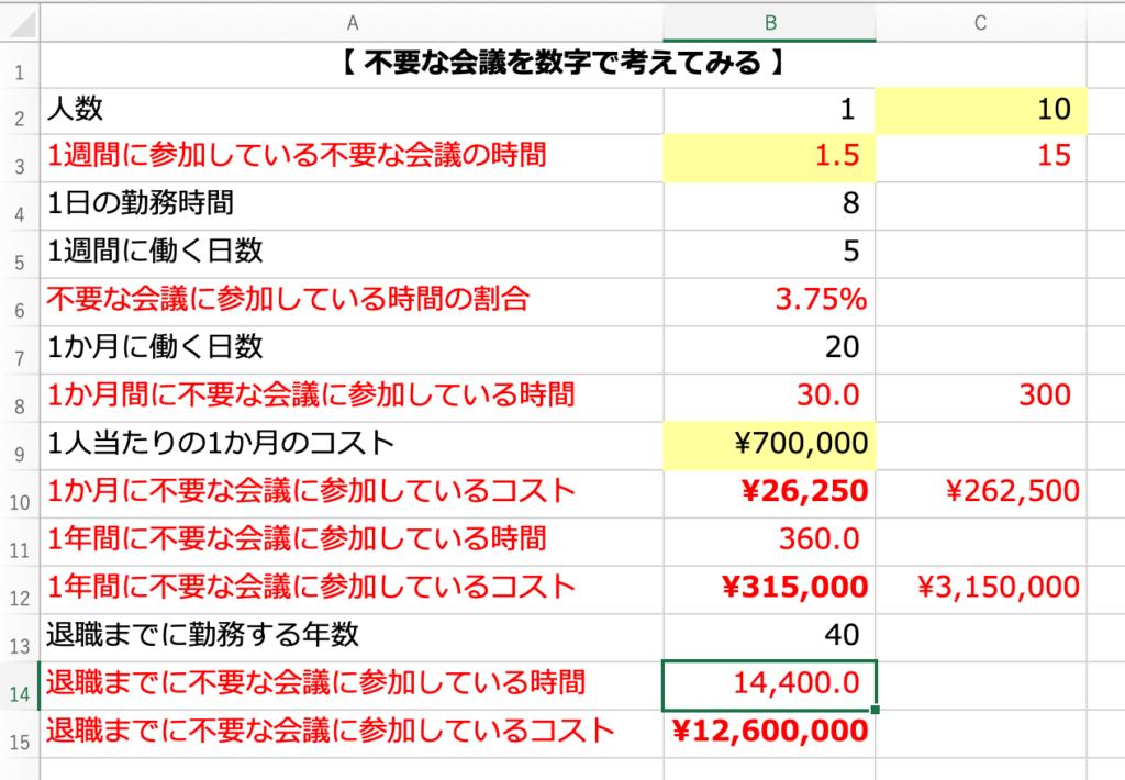 不要な会議のコストをシミュレーションするエクセル
